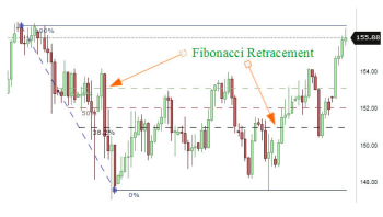 Fibonacci: uses in technical analysis