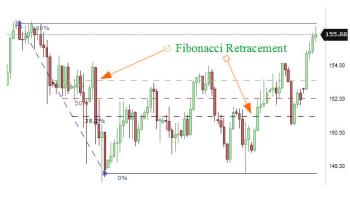 Fibonacci: uses in technical analysis