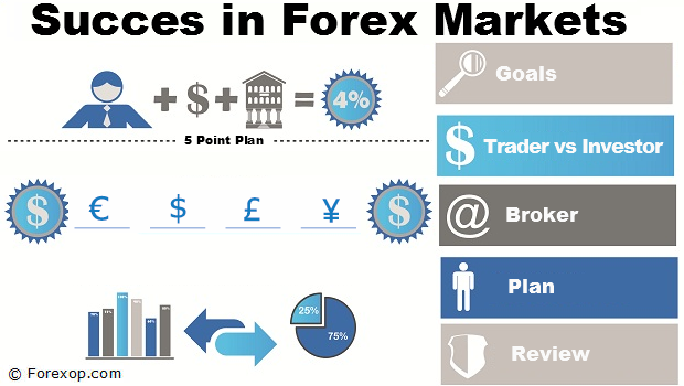 Opening a forex account overseas