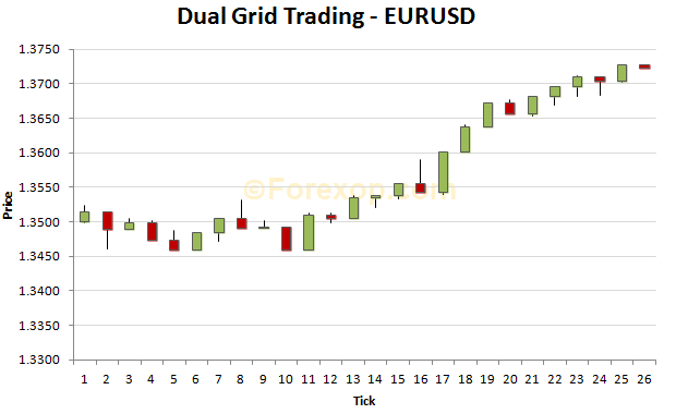Example of where dual grid loses in bullish trend.