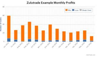 Can you make money with Zulutrade?