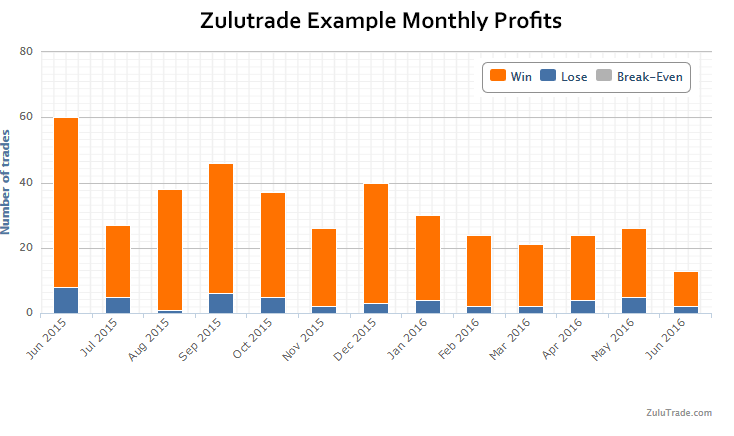 """Can you make money with Zulutrade?"""