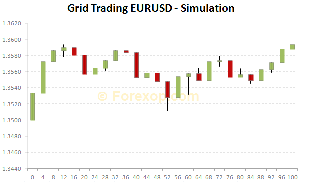 Figure 1: Simulation of a classic hedged grid on EURUSD.