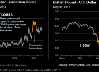 Currency rate manipulation: Bloomberg