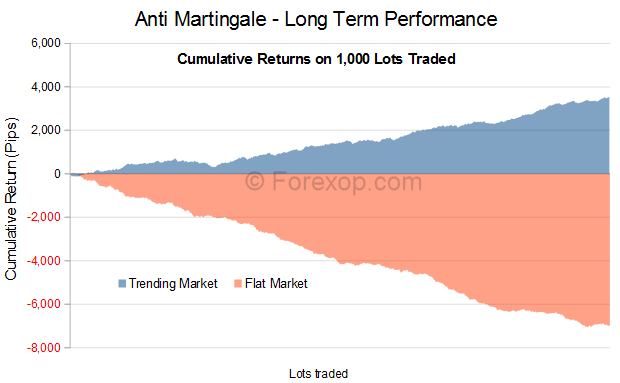 Anti Martingale, cumulative performance on 1000 lots