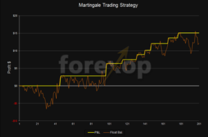 Learning the Martingale trading system