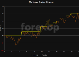 Learning Martingale trading system