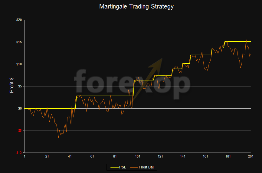 Day trading with optionshouse