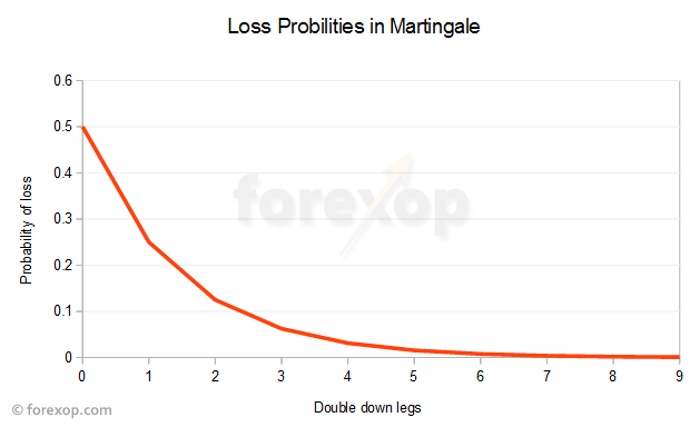 Probability of loss vs double down