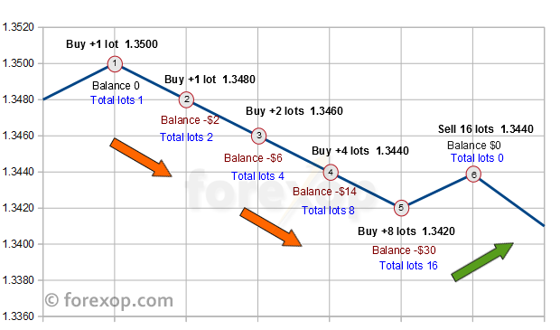 Martingale trade flow example