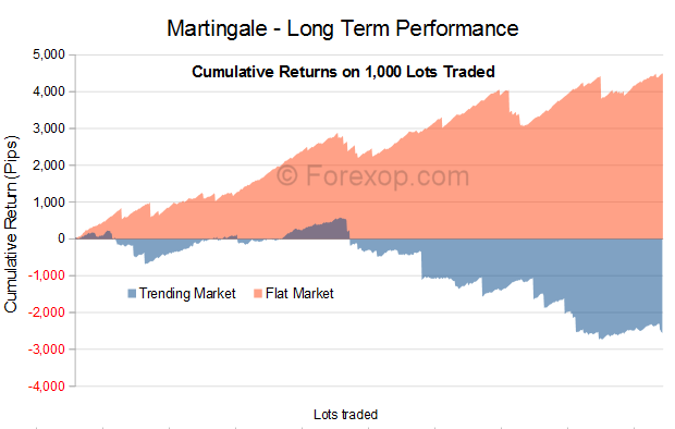 Cumulative long term returns on Martingale