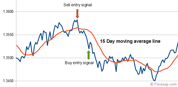 Entry signal moving average