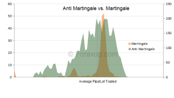 Anti martingale, as trend following system