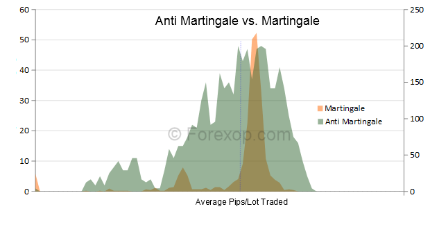 Modified martingale trading system