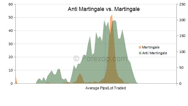 Martingale trade system