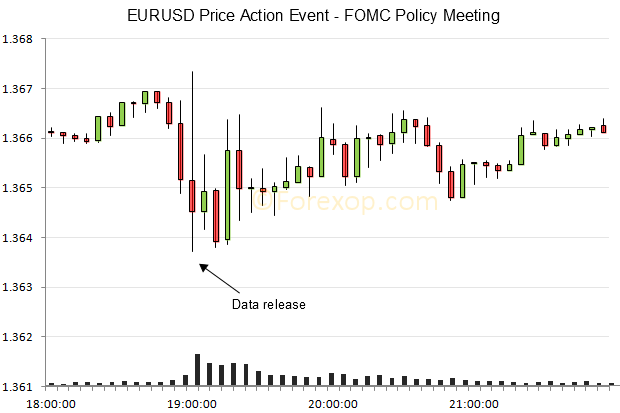 EURUSD chart at fed meeting