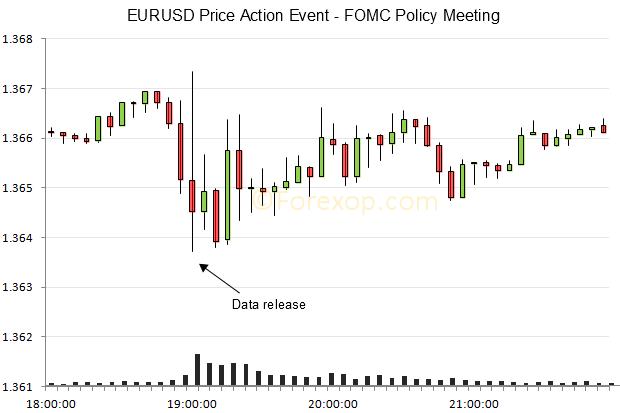 EURUSD chart at fed meeting