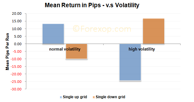 Mean return in pips