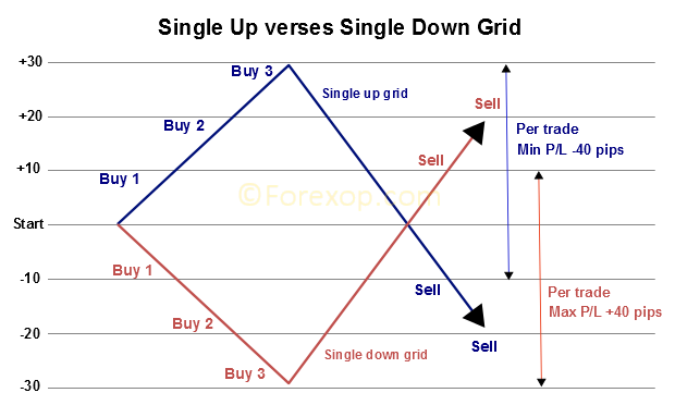 Profitable forex grid strategy