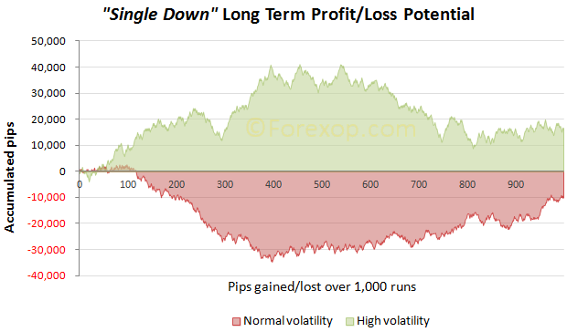 Single down long term performance