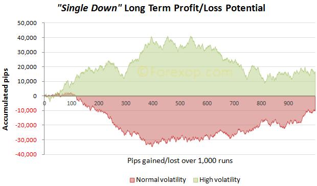 Single down long term performance