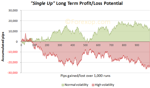 Single up grid long term returns