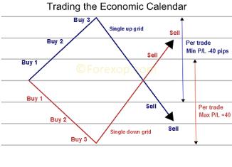 Trading economic calendar