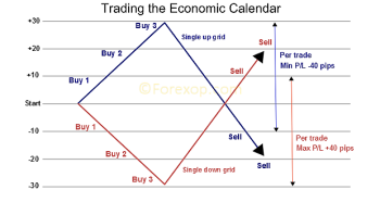 Economic calendar forex forecast