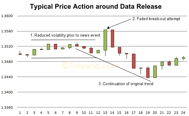 Price action on news