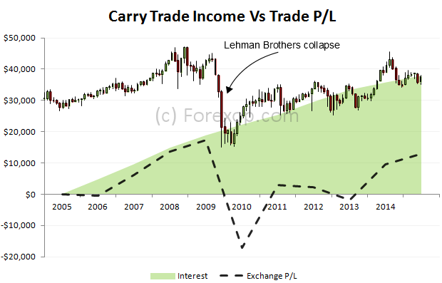 Carry trade income