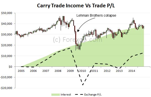 Carry trade income