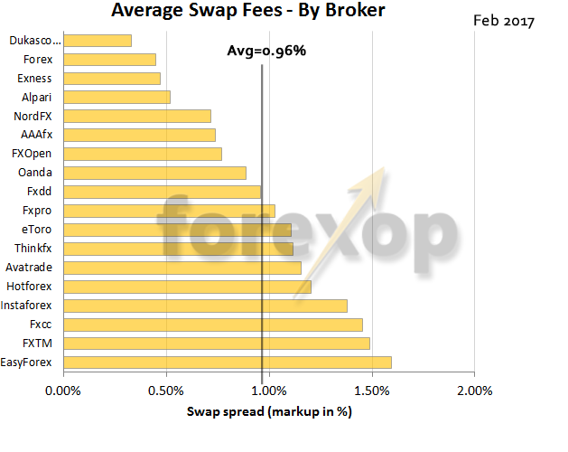 Average swap (rollover) fees by broker