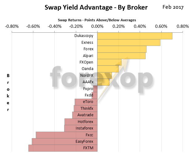 Yield advantage by broker