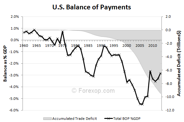 US BOP,  accumulated trade deficit