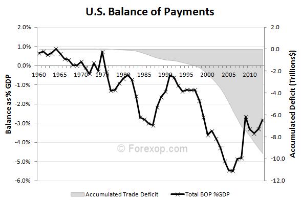 US BOP,  accumulated trade deficit