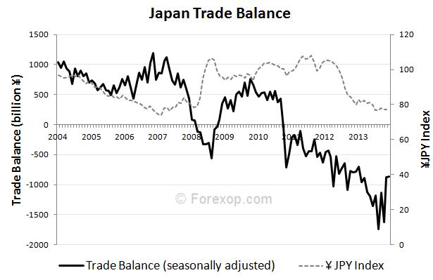 Figure 2: Japan's trade balance