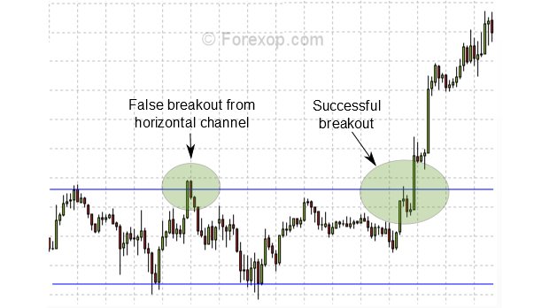 Breakout example on 15min chart