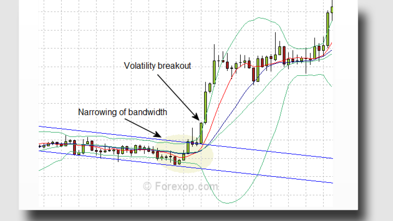The Retest Breakout Trading System - Forex Opportunities
