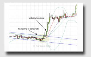 Breakout trading basics