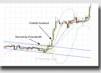 Breakout on volatility squeeze