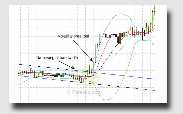 Volatility squeeze
