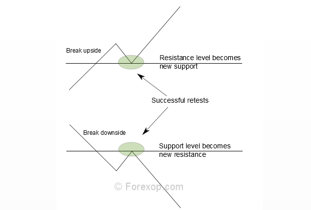 Retesting support/resistance levels