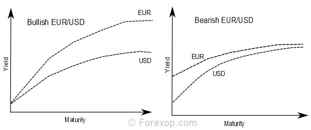 Bullish/bearish yield curve spread