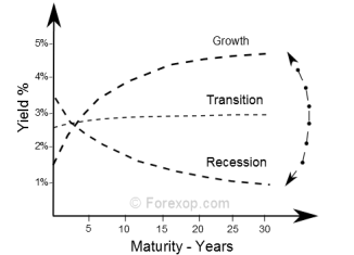 The yield curve shape at different point in the economic cycle