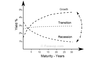 Yield curves: What traders should read from them