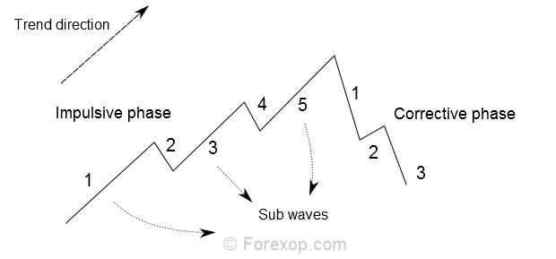 Figure 3: Elliott waves