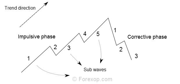 Elliott waves - basic idea