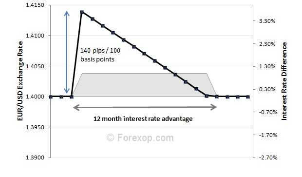 Exchange rate changes over interest rate cycle