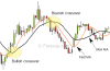 Moving averages - crossover signals