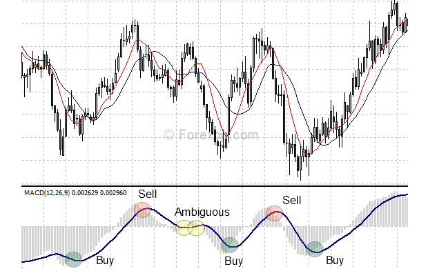 MACD - overbought and oversold signals